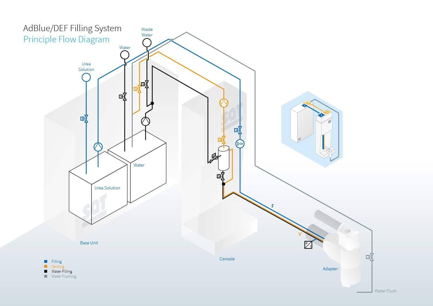 Urea solution adblue sat sterling filling medium urea solution adblue ccuart Image collections